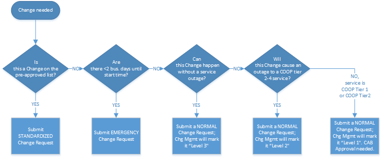 Change Request Choice - Decision Tree