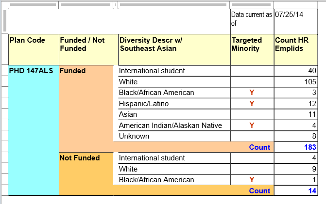 sample_report_total_funded_students_by_diversity