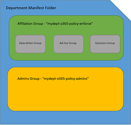 PolicyGroups-Folder-GroupsStructure(3).png