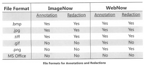 Perceptive Content Annotation/Redaction Options