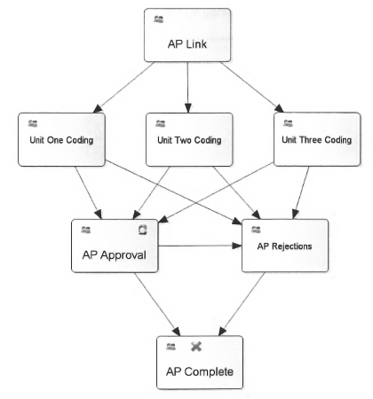 Perceptive Content Workflow Example