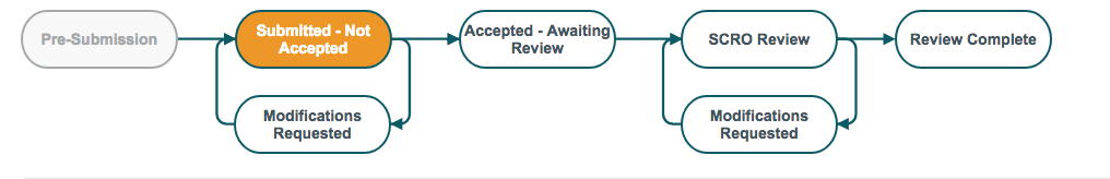 The status diagram updates as the protocol is submitted and reviewed.