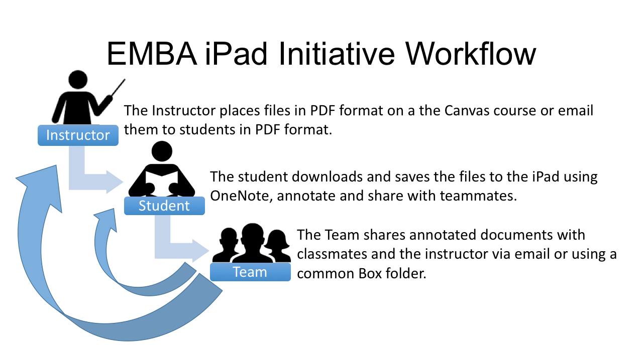 EMBA iPad Initiative-Workflow