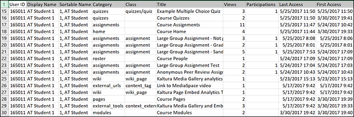 Example of Student Course Access report. Actual reports will include the student's name under the Display Name and Sortable Name fields.