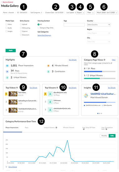 A screenshot of a Canvas Kaltura media gallery analytics page. The first image denotes the top part of the analytics page with numbers 1-12 denoting various analytics areas described below.