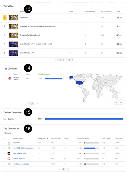 A screenshot of a Canvas Kaltura media gallery analytics page. The second image denotes the bottom part of the analytics page with numbers 13-16 denoting various analytics areas described below.