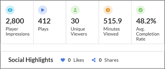 """A screenshot from Kaltura MediaSpace's new analytics showing basic information like """"Player Impressions"""", """"Plays"""", """"Unique Viewers"""", """"Minutes Viewed"""", """"Average Completion Rate"""" and """"Social Highlights."""""""