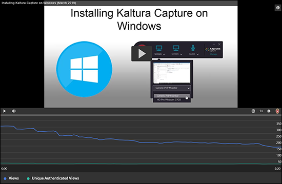 A screenshot from Kaltura MediaSpace's new analytics showing the number of views over the duration of the video which shows declining interest towards the end of the video.