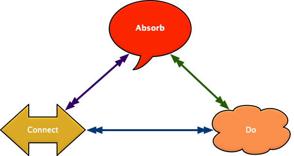 100116absorb-do-connect.png