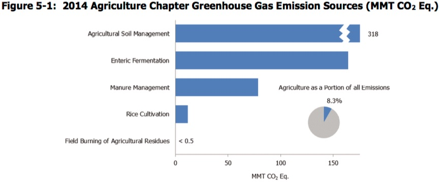 Figure-5-1-EPA-Emissions-From-US-Agriculture