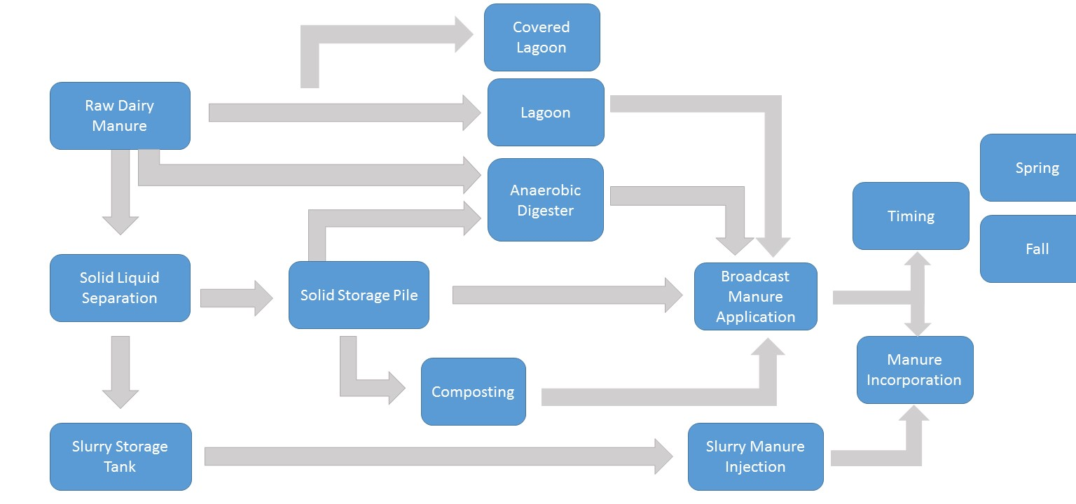 Manure Management Synthesis
