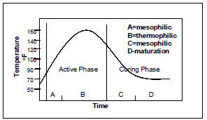 CompostingPhases.png