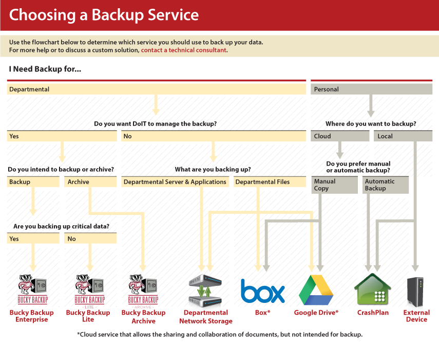 Backup Service Choice Flowchart
