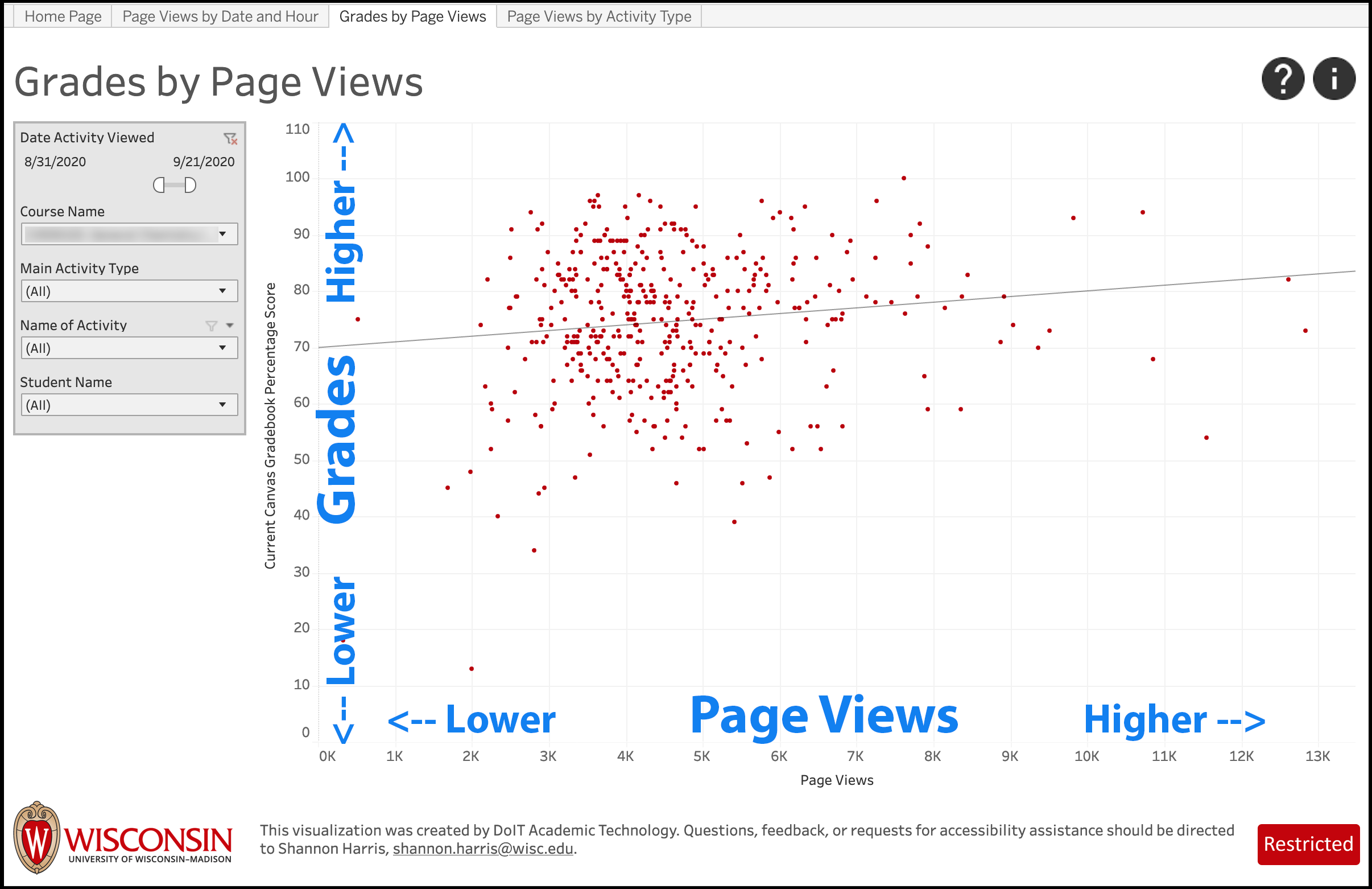 LEAD Grades by Page Views screenshot