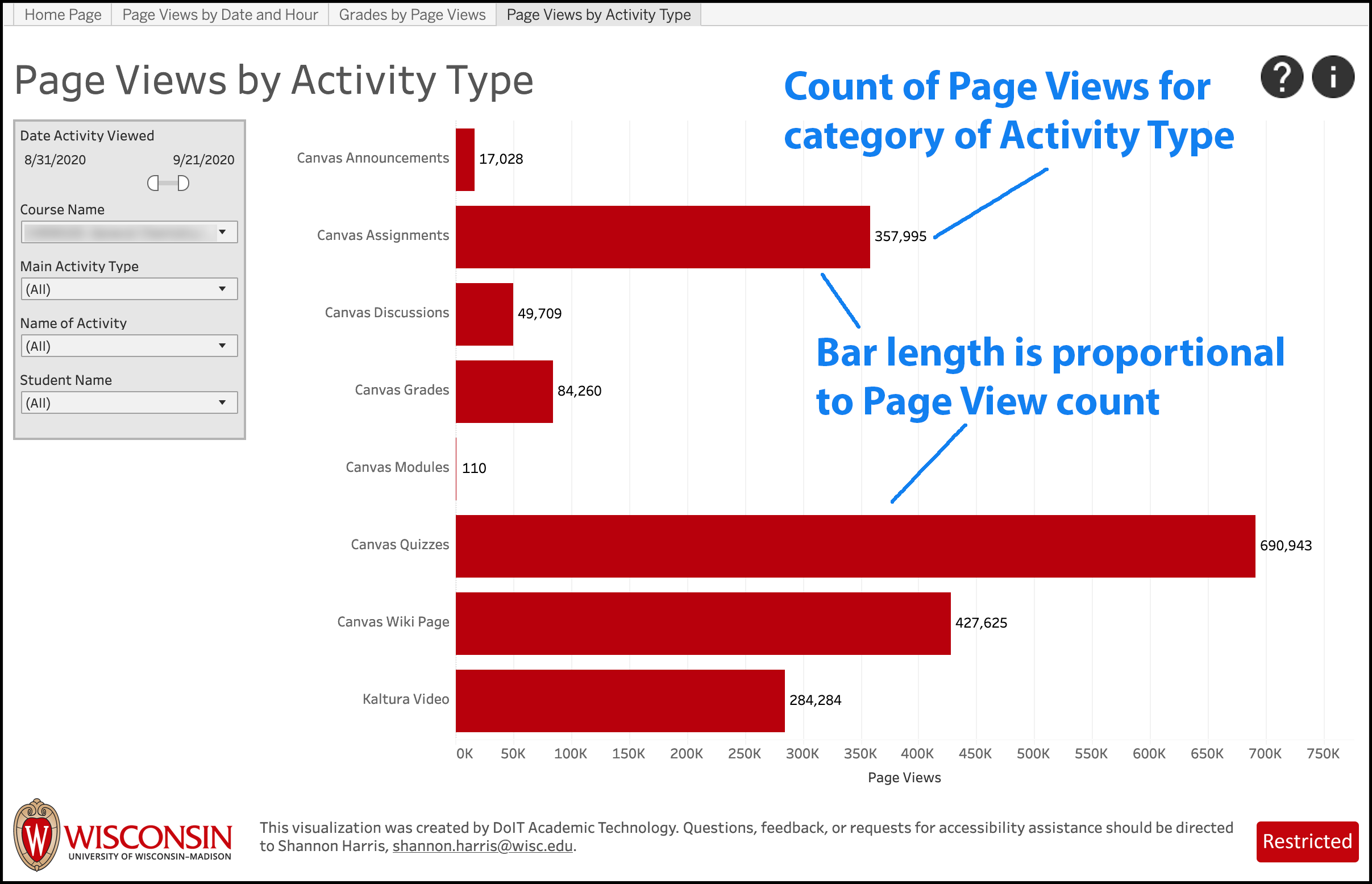 LEAD Page Views by Activity Type screenshot