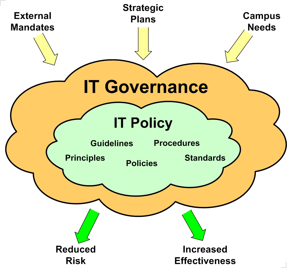 IT Policy reduces risk and increases effectiveness