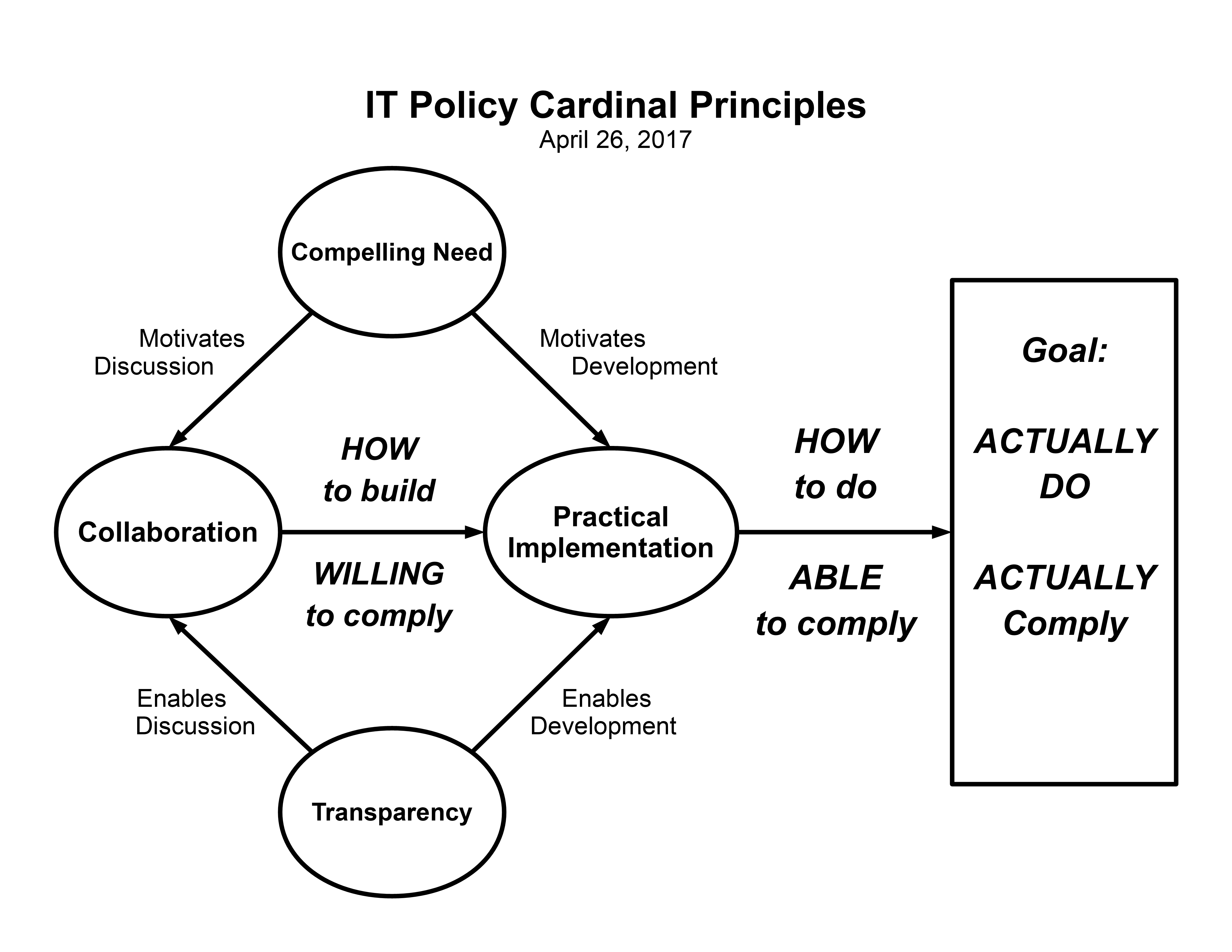 Following the cardinal principles enable people to comply