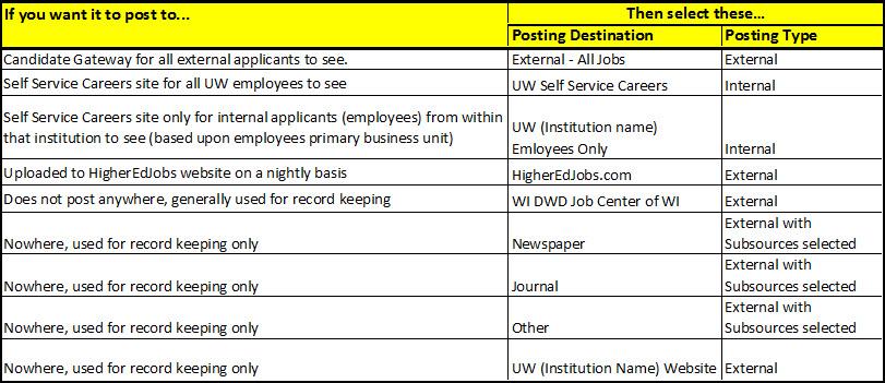 job posting destinations
