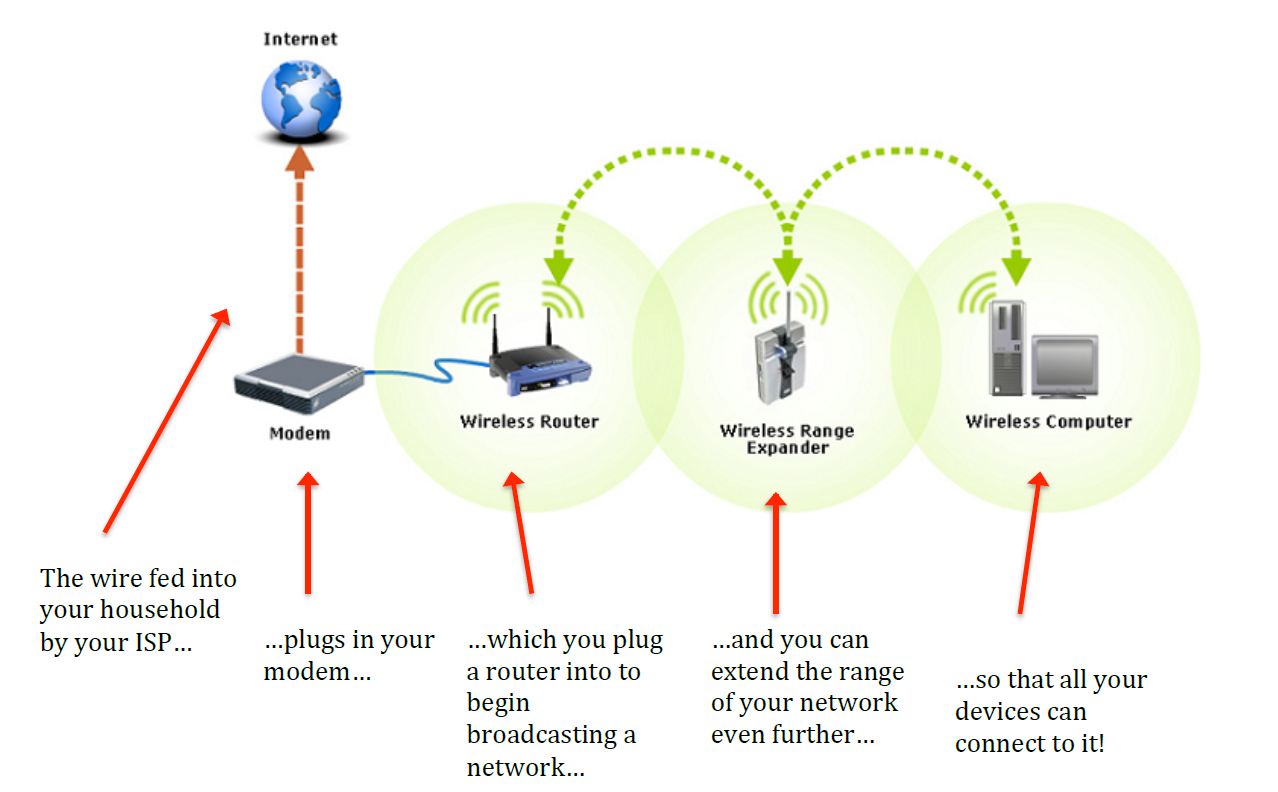 How To Install A Wireless Network In Your Home