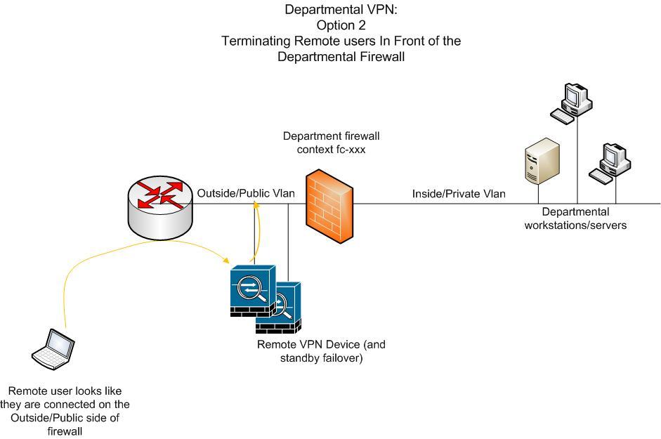 departmental VPN outside termination